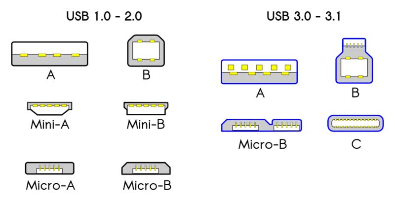 USB 1.0/2.0 unidirectional connectors and USB-C bidirectional plugs and sockets