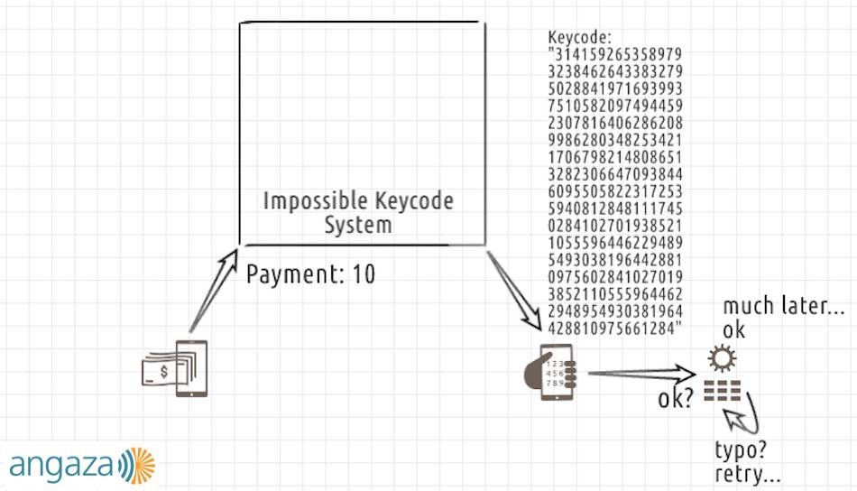 impossible keycode system and flow developed by Angaza