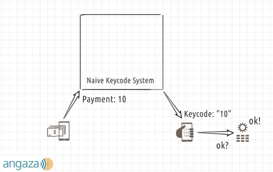 naive keycode system developed by Angaza