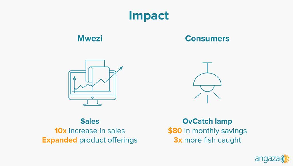 Angaza enabled Mwezi distribution to increase its sales 10 fold