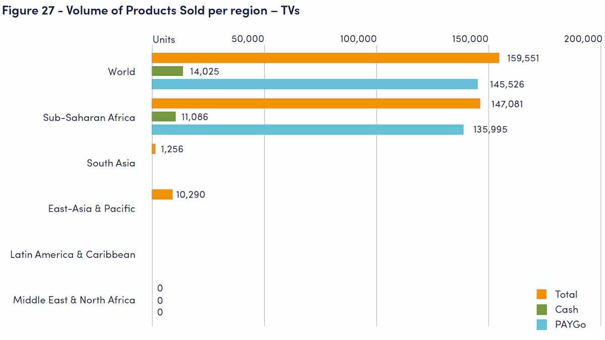 volume of off-grid televisions sold per region Jua Energy TV1G