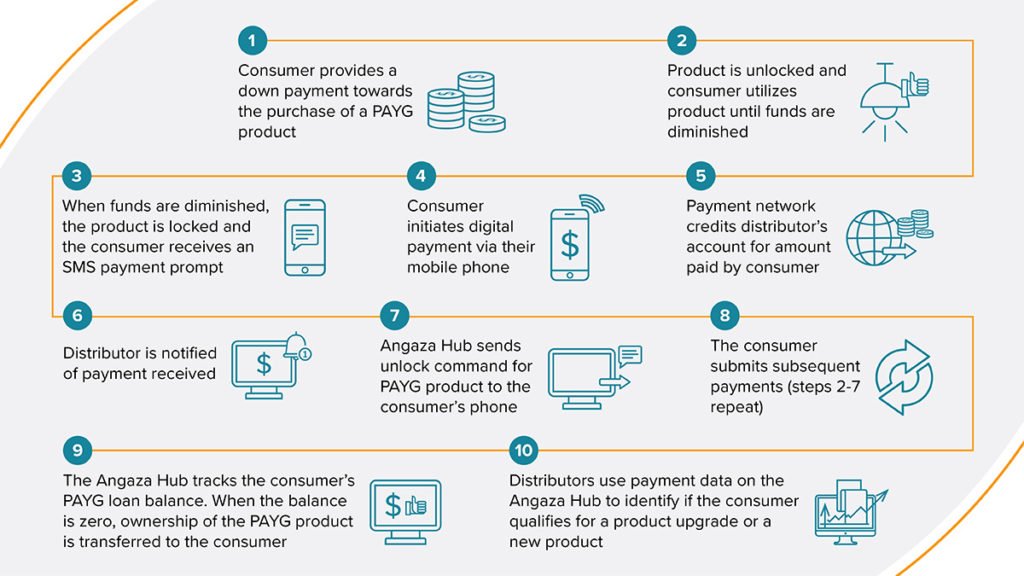 How Does PAYG Work for Off-Grid Solar Distributors - Infographic