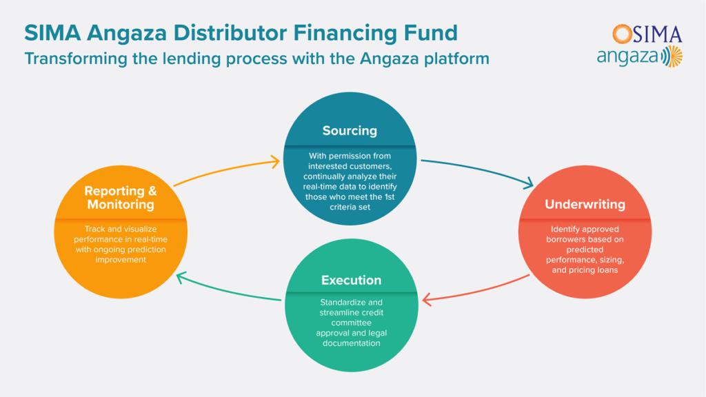 SIMA Angaza Distributor Financing Fund